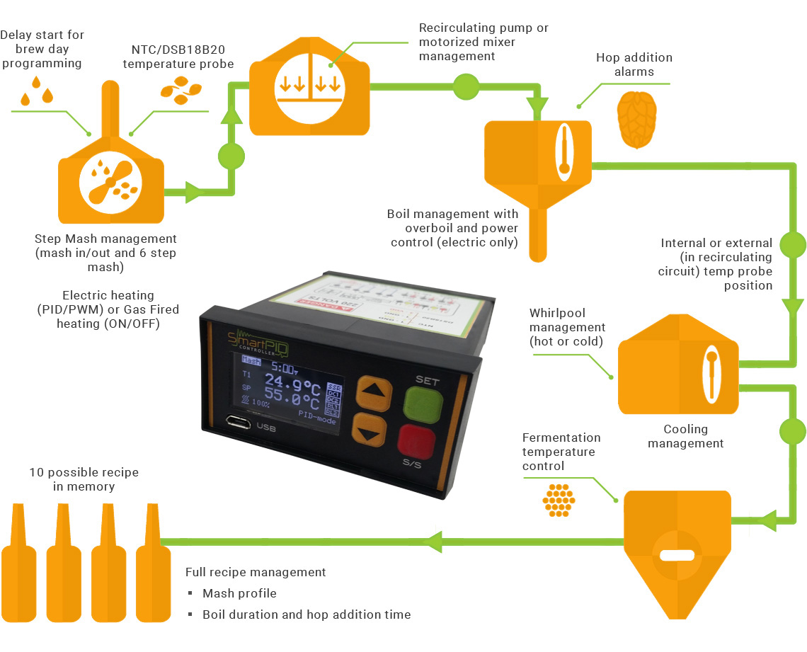 Smart Homebrewing Smartpid Electronic Brewery Wiring Diagram And Is Dedicated To Brewing Process Automation From Mashing Boiling The Addition Of Hops Whirlpool Cooling Including Recipe Management