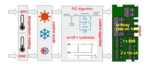 SmartPID flexible configuration and setup