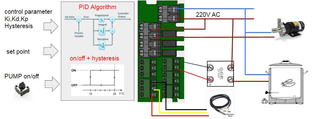 SmartPID configuration example