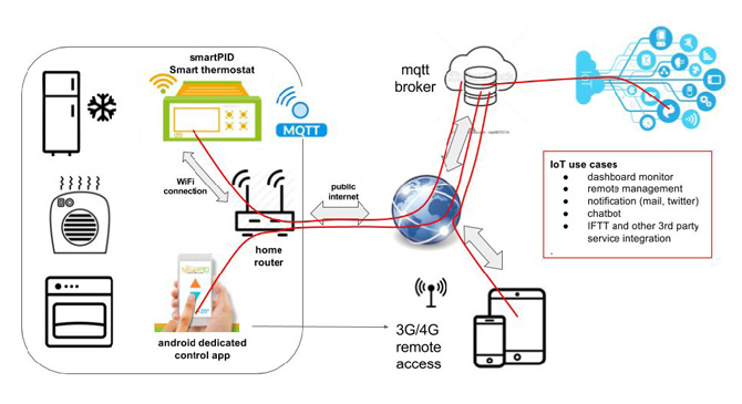 Smart Thermostat – SmartPID