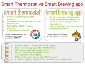 SmartPID one platform: multiple applications