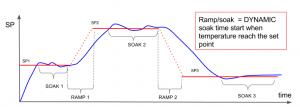 Smart thermostat Ramp/Soak new feature